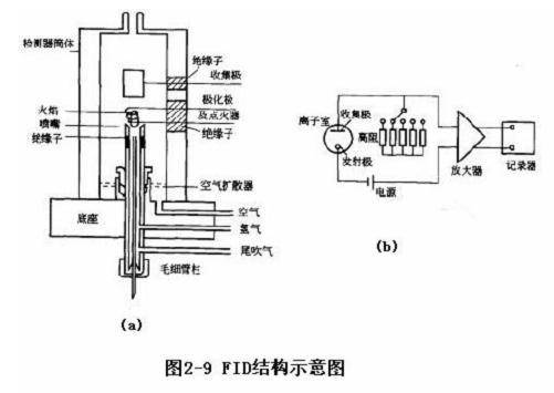 气相色谱仪氢火焰离子化检测器的结构 氢火焰离子化检测器(FID)由电离室和放大电路组成,分别如图2-9(a),(b)所示。 FID的电离室由金属圆筒作外罩,底座中心有喷嘴;喷嘴附近有环状金属圈(极化极,又称发射极),上端有一个金属圆简(收集极)。两者间加90~300V的直流电压,形成电离电场加速电离的离子。收集极捕集的离子硫经放大器的高组产生信号、放大后物送至数据采集系统;燃烧气、辅助气和色谱柱由底座引入;燃烧气及水蒸气由外罩上方小孔逸出。  上海吉理分析仪器有限公司是专业研究、开发、生产、气相色谱仪、安