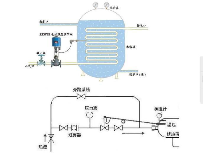 >电动温度调节阀工作原理     电动温度调节阀工作原理   自力式温控图片