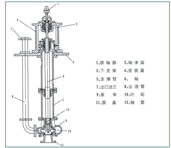 fy液下泵结构图