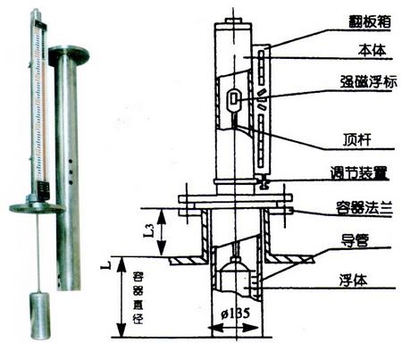 杭州防腐磁翻板液位计,pp聚丙烯衬四氟乙烯磁翻板液位