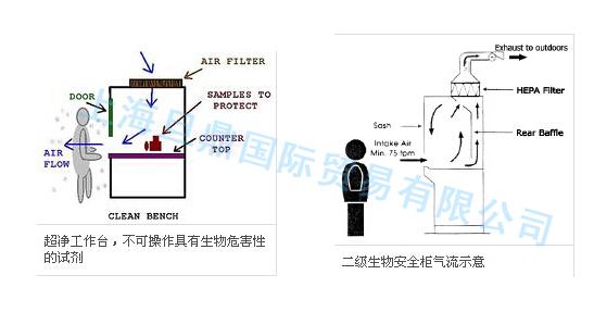 超净工作台和生物安全柜的区别