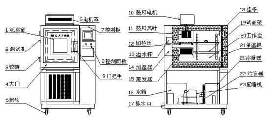 分享恒温恒湿试验机工作原理结构图