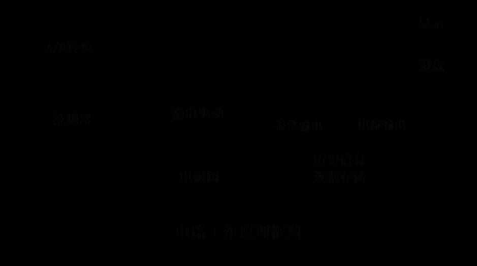 单片机电路板,电磁阀和空气泵组成.