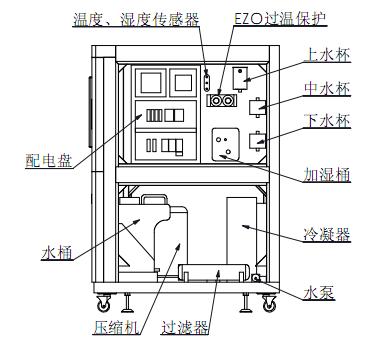 恒温恒湿试验箱结构图/新款恒温恒湿试验箱