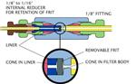 ZRUFR21F,ZBUFR1F标准可更换烧结筛板过滤器